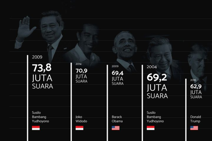 Infographic for Agus Harimurti Yudhoyono Video Ad