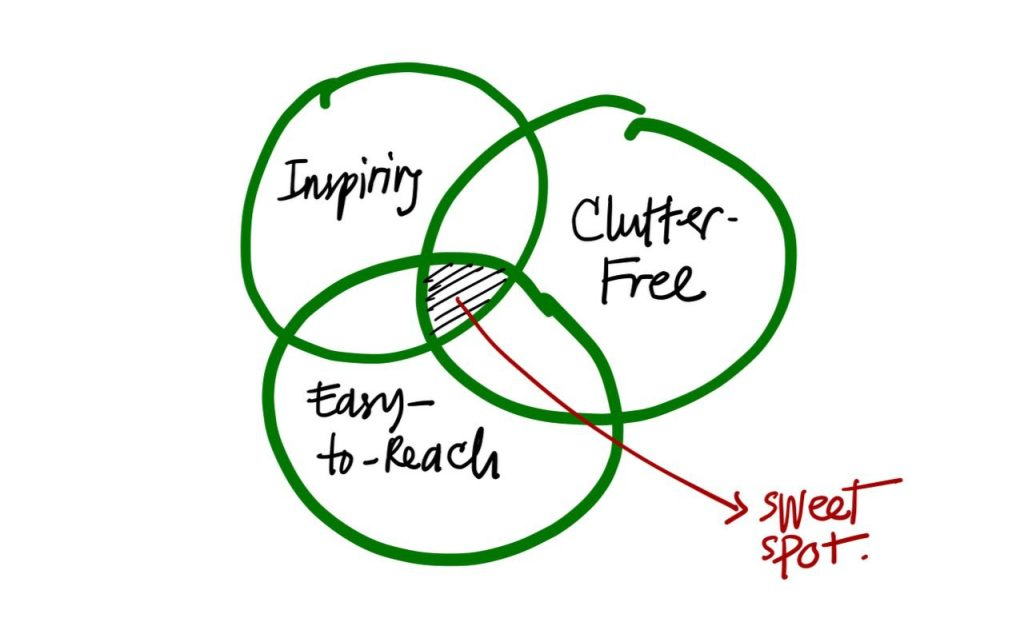 Venn diagramm between things that are inspiring, clutter-free, and easy-to-reach